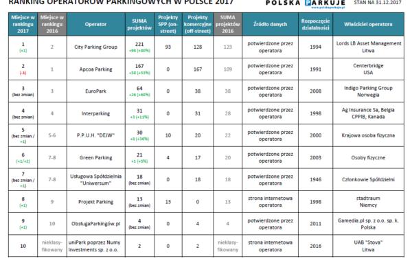 Ranking operatorów parkingowych 2017