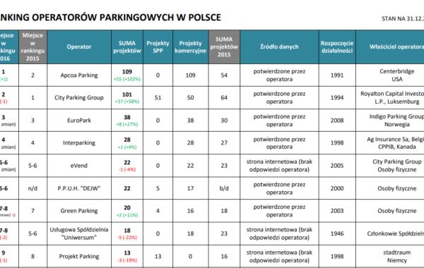 DEJW w rankingu Operatorów parkingów w Polsce – 2016 rok